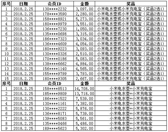 康惠保旗舰版中奖名单2.25