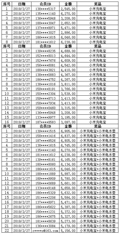 康惠保旗舰版中奖名单0227