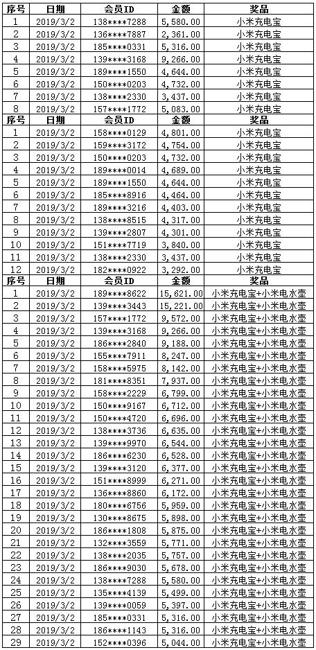 康惠保旗舰版重大疾病保险中奖名单3.2