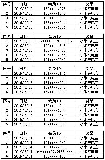 5.10-5.14康惠保重疾险中奖名单