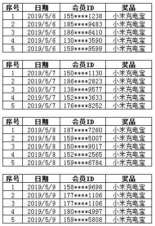 5.6-5.9康惠保重疾险中奖名单