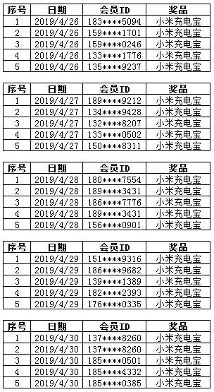 4.26-4.30康惠保重疾险中奖名单