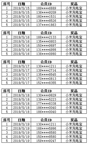 5.15-5.19康惠保重疾险中奖名单