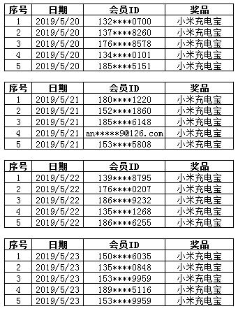 5.20-5.23康惠保重疾险下单速度中奖名单