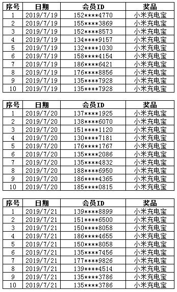 7.19-7.21康惠保旗舰版下单速度中奖名单