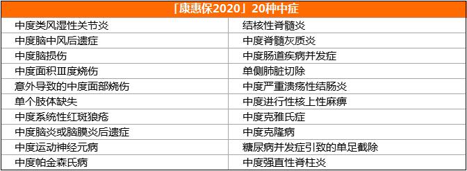 5康惠保2020版中症