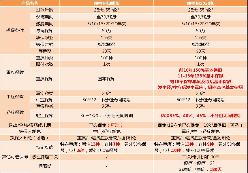 康惠保旗舰版vs康惠保2020
