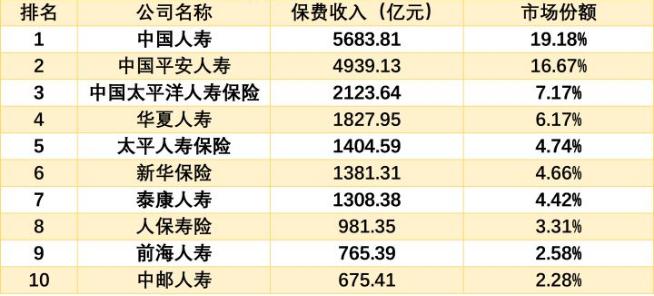 2020保险公司十大排名顺序表(国内)