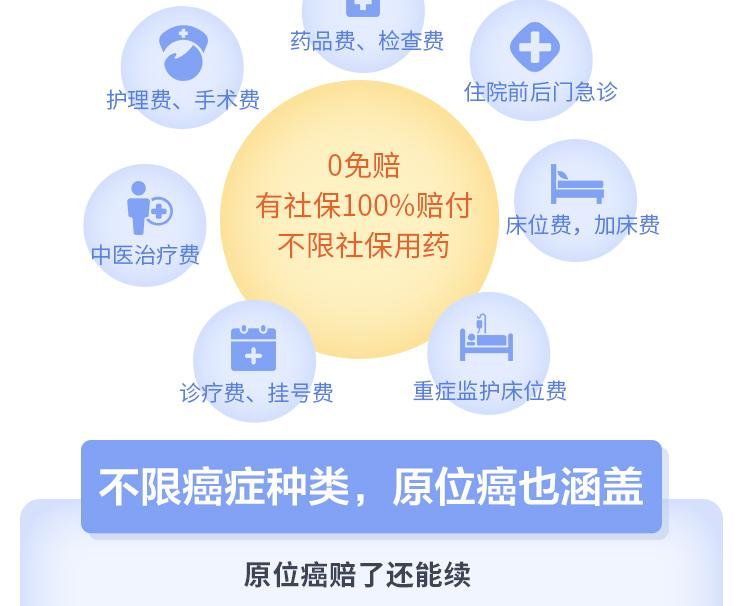 安享一生癌症医疗保险_02