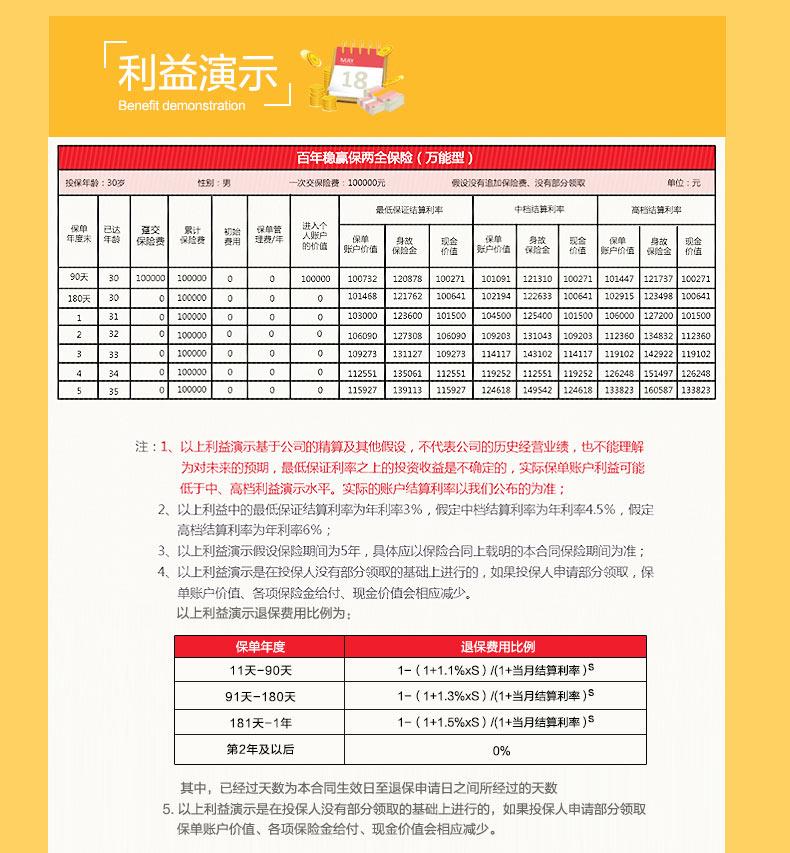 百年理财险20170221_05