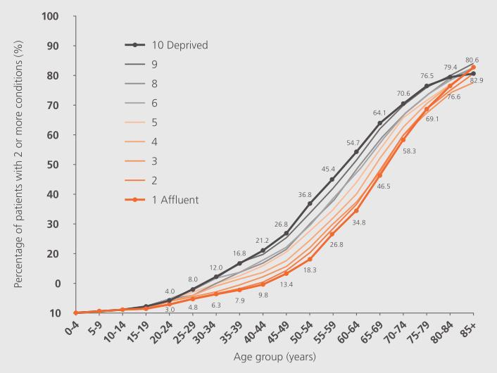 不同年龄段下多重慢性疾病患病率