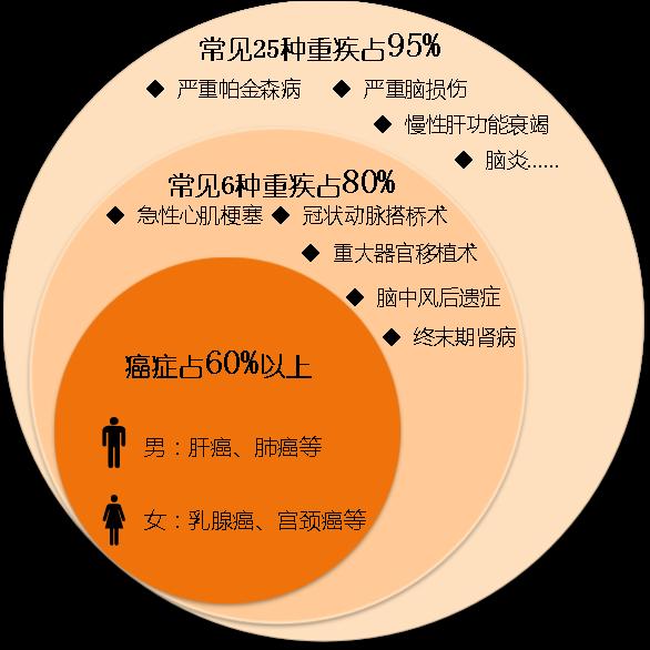 重疾发生率分析图