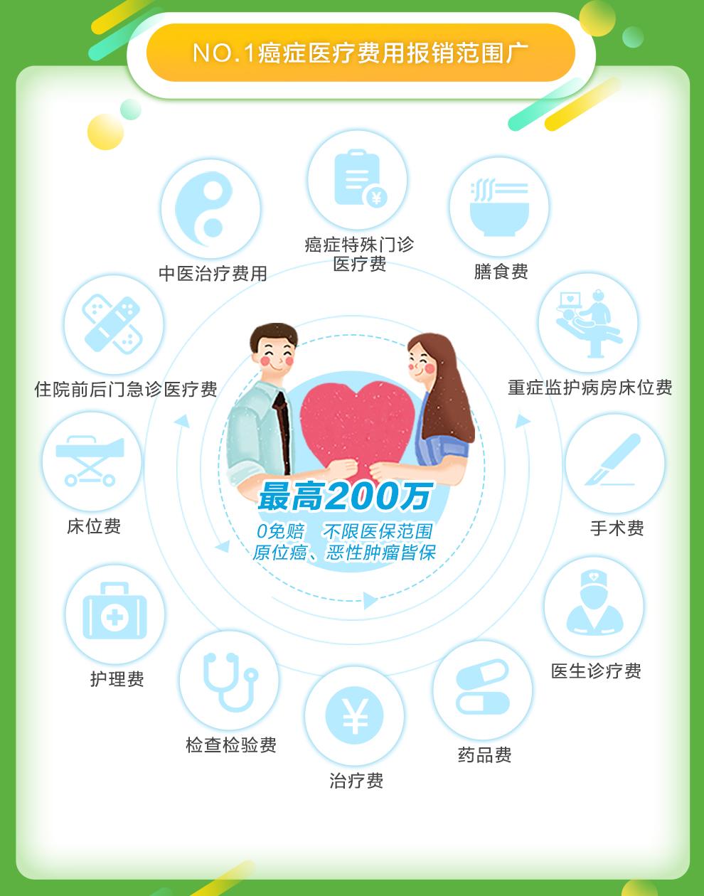 安享一生癌症医疗保险(国内版有社保)_03.jpg