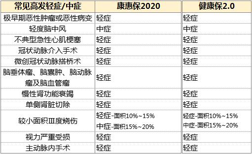 康惠保2020VS健康保2.0,哪个更值得买3