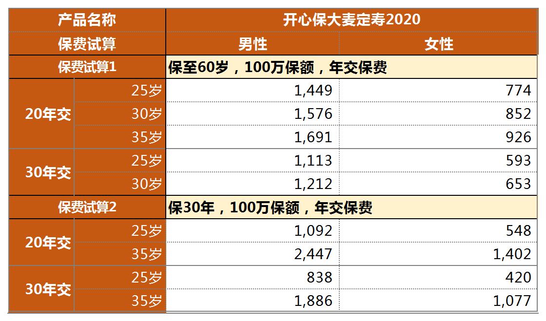 大麦定寿2020价格-开心保