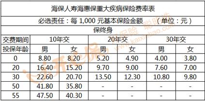 海保人寿海惠保重疾险多少钱一年?附费率表