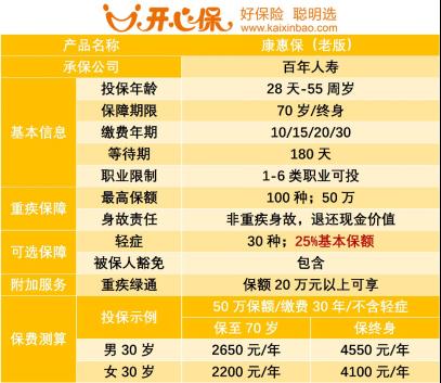 微信排版:重疾险&重疾修订2557