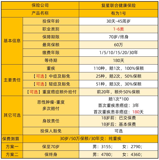 复星联合有为1号<a href='https://www.kaixinbao.com/zhishi/goumai/AG20170221005.shtml' target='_blank' title='重疾险一年多少钱' >重疾险一年多少钱</a>?