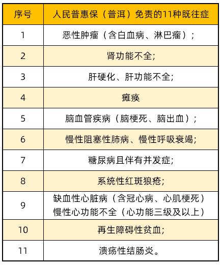 免责的11种既往症
