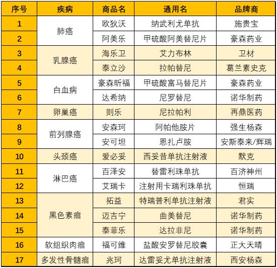 北京惠民保17种特定药